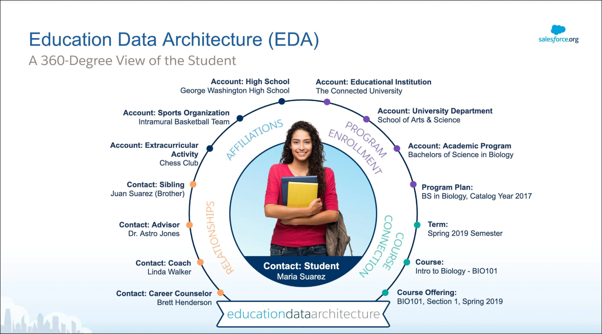 Salesforce education cloud architecture infographic